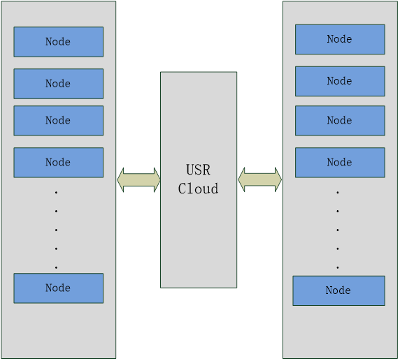 Application diagram of USRCLOUD