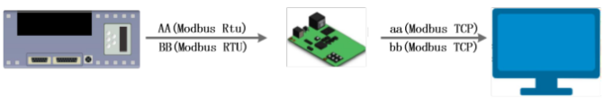 Modbus RTU Modbus TCP- Serial to Ethernet Converter