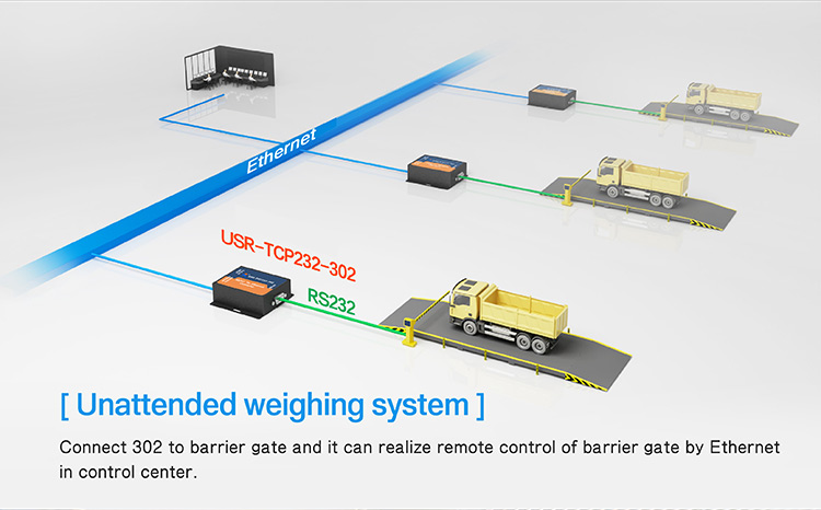 Application of Serial to Ethernet Converter Model:unattended weighing system