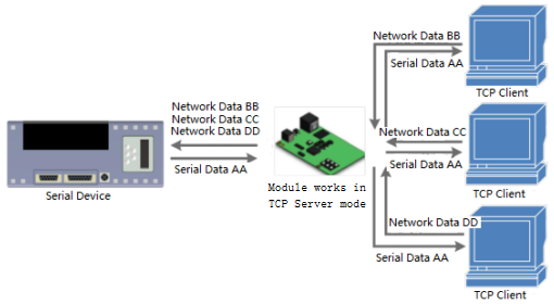 TCP Server Mode, module works in TCP server mode