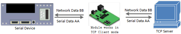module works in TCP Clent mode-TCP client mode-Data transmission diagram