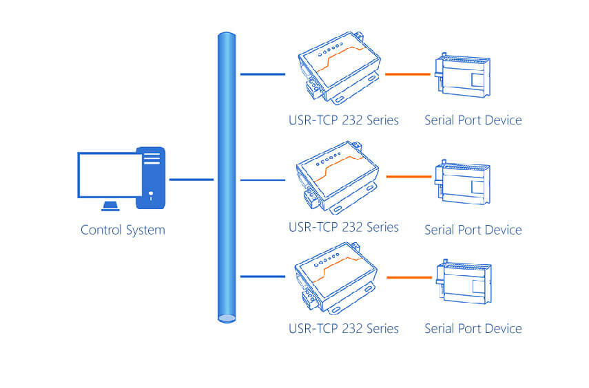 Serial to ethernet converter- control system