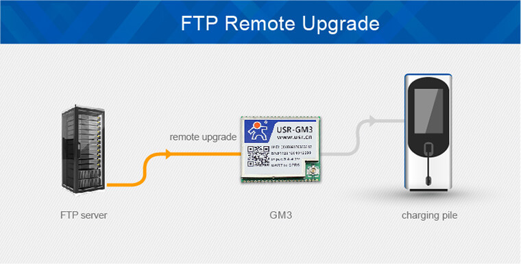 ftp remote upgrade of Low Power Gsm Modules