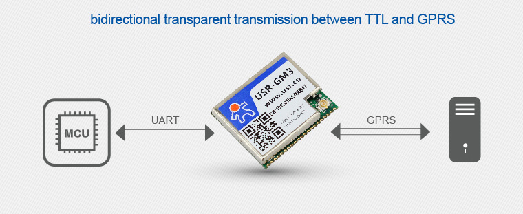 Function of Low Power Gsm Modules which used for data transparent transmission.
