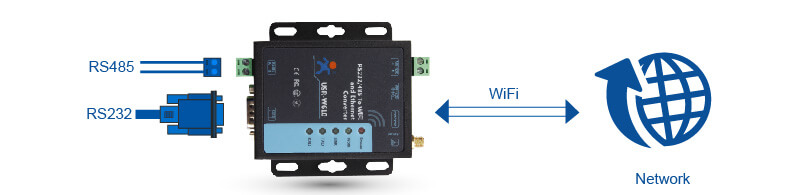 Transparent Transmission Mode of Serial to WiFi and Ethernet Converter
