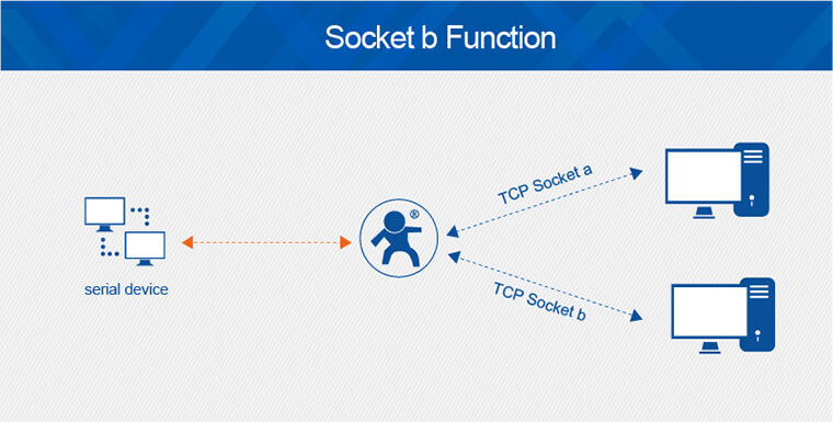 Socket b function of Gsm Modules is suitable for such requirements as sending data to two servers