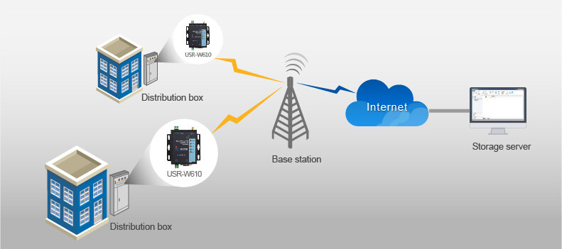 Intelligent Power Data Acquisition Solutions for Serial to WiFi and Ethernet Converter