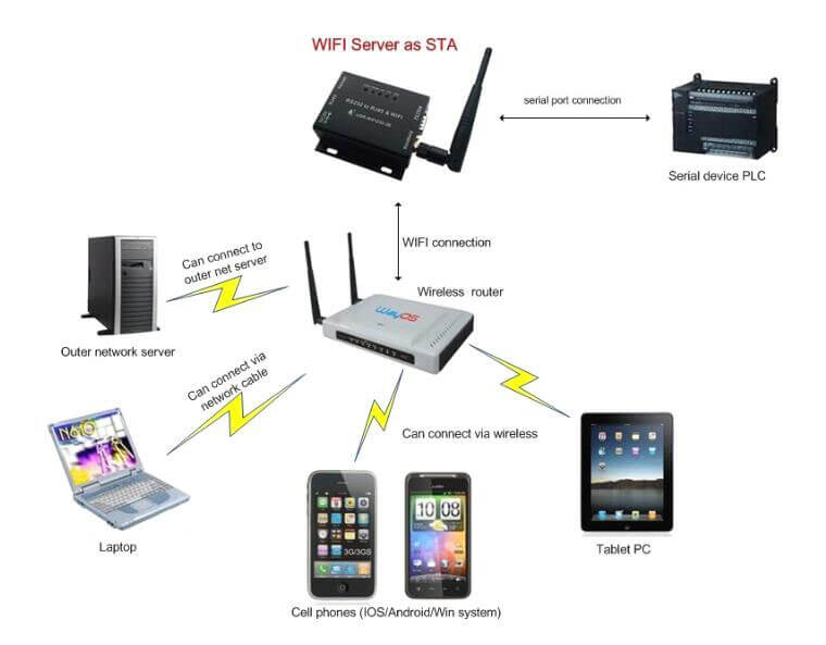 Application of STA, RS485 WiFi Converter, wifi server as sta