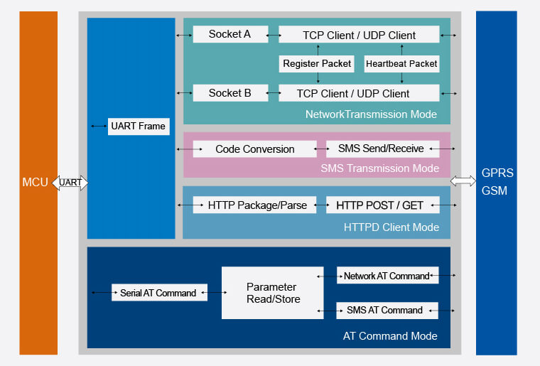 Function Structure of Low Cost Gsm Modules