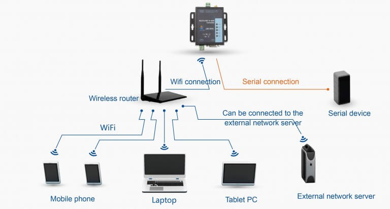 STA Moda,ap+ to achieve long-range or lan equipment communications, RS232 RS485 to WiFi Converter