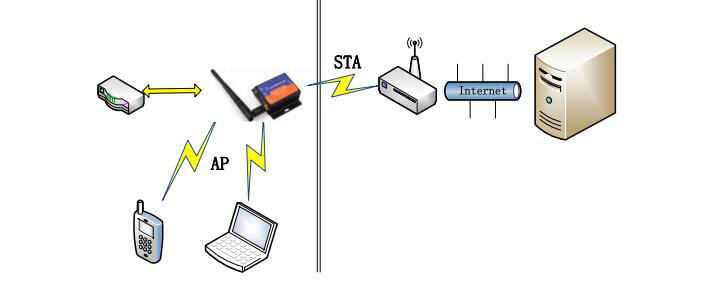 ap+sta mode of RS232 to WiFi Converters