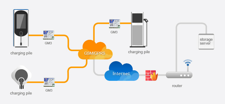 Charging Pile Data Real-time Transmission Solution for Gsm Modules