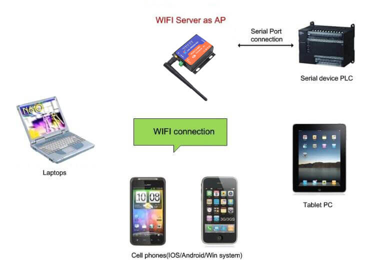ap mode, Networking mode of RS232 WiFi Server