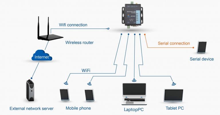 RS232 RS485 to WiFi Converter which can realize the local equipment LAN communication