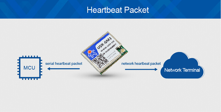 Unique Features of Low Power Gsm Modules, heartbeat packet