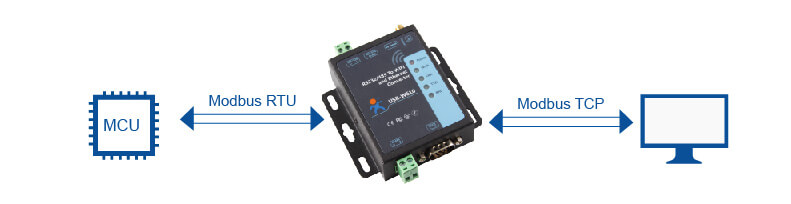 Serial to WiFi and Ethernet Converter supports Modbus TCP and Modbus RTU mutual conversion