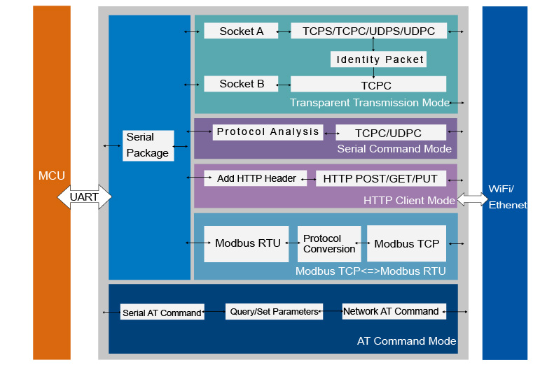 Serial to WiFi and Ethernet Converter,Functional Block Diagram