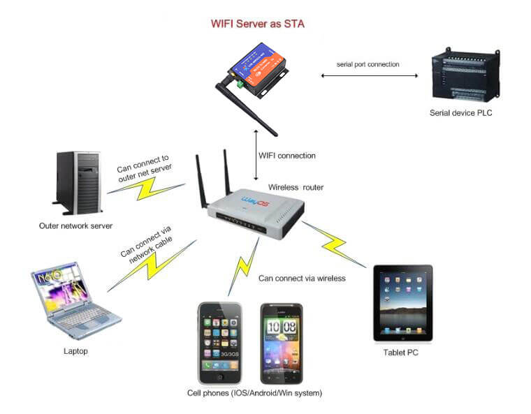 sta mode,Networking mode of RS232 WiFi Server