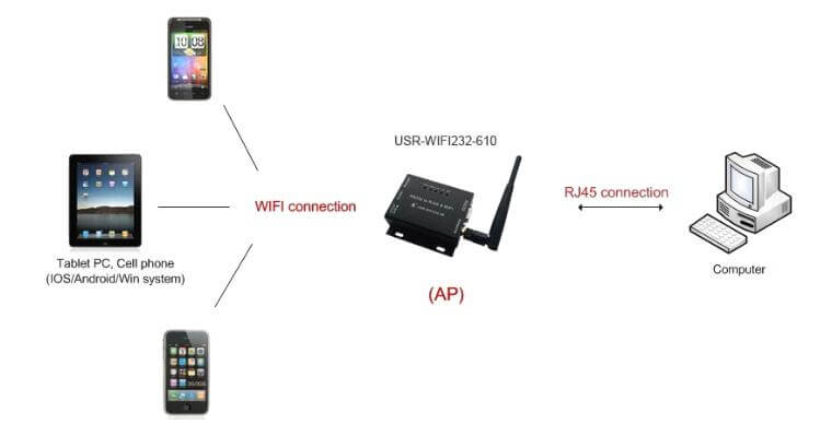 Wired and Wireless Application of Serial WIFI Converter, wifi connection