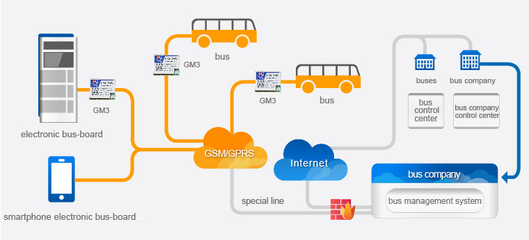 City Bus Real-time Data Acquisition Solution for Gsm Modules