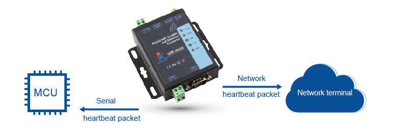Heartbeat Packet Function of Serial to WiFi and Ethernet Converter