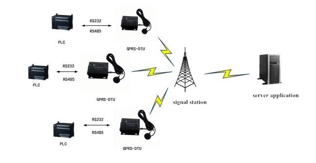 RS485 Serial GSM Modem Application in public server