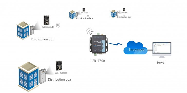 Electricity field-applications, RS232 RS485 to WiFi Converter