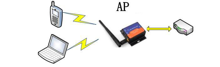 ap mode - networking mode of RS232 to WiFi Converters