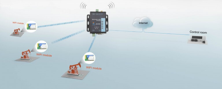 application of RS232 RS485 to WiFi Converter: Wireless meter reading