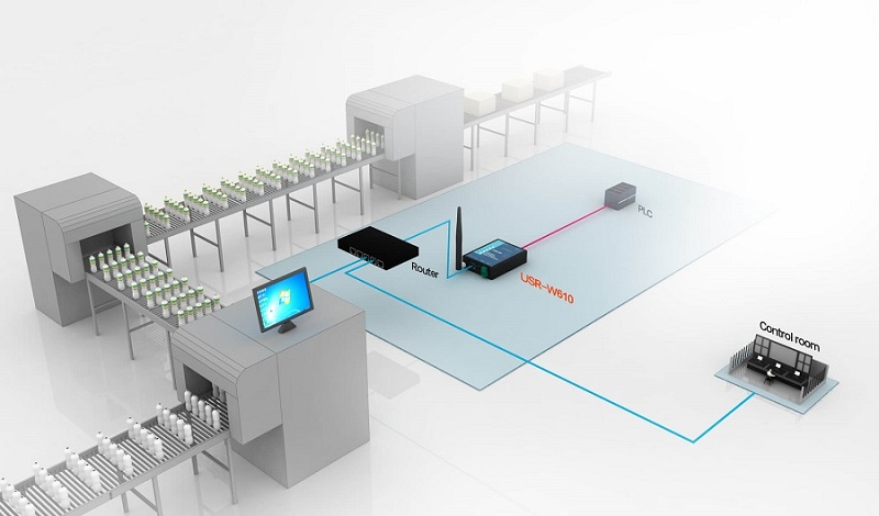 Industrial Detection, Serial to WiFi and Ethernet Converter