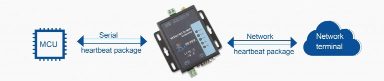 special features of RS232 RS485 to WiFi Converter:Heartbeat package mechanism