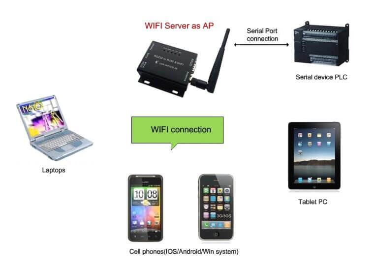 Application of RS485  Wifi Converter, WIFI Server as AP