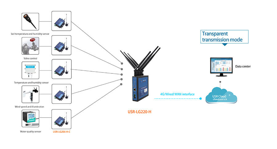 Serial RS232 RS485 to LoRa Converter