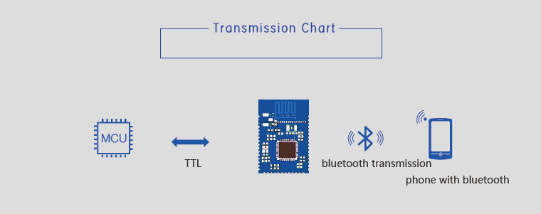 Transmission chart of BLE Modules
