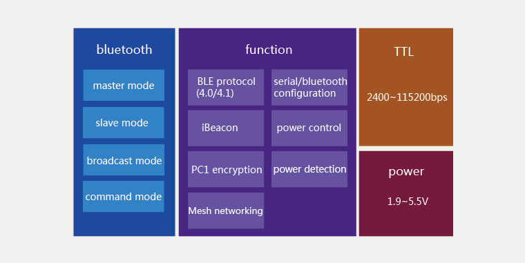 Function of BLE Modules
