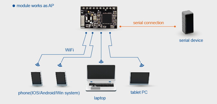 Iot Wifi Modules Networking Modes, ap mode, module works as AP