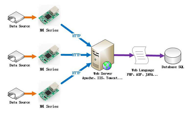 TTL to Ethernet Modules which transmit Data to Web Server Directly