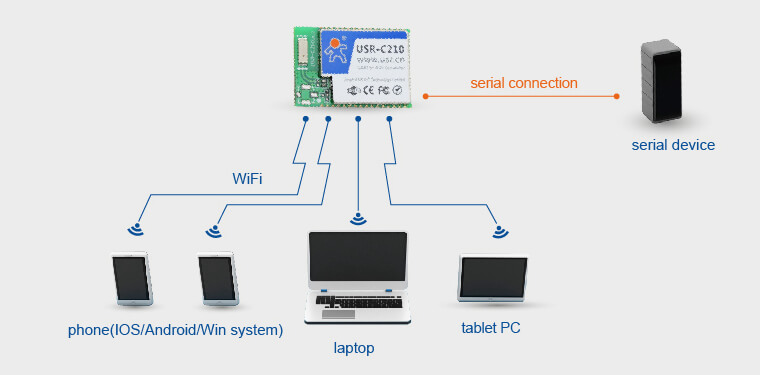 AP Networking Mode of WiFi Modules