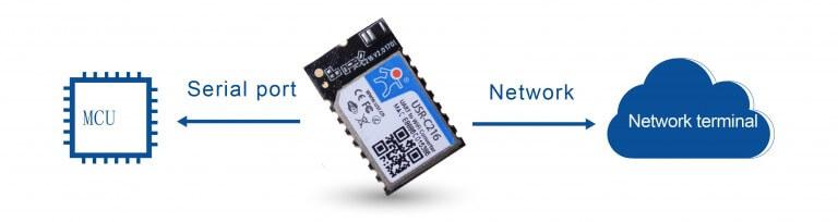 Iot Wifi Modules Heartbeat Package