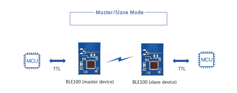 Master/slave mode of BLE Modules