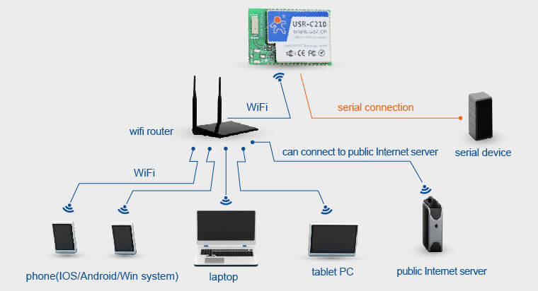 STA Networking Mode of WiFi Modules
