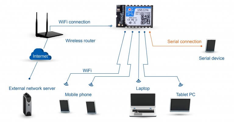 AP+STA Networking Modes of Iot Wifi Modules