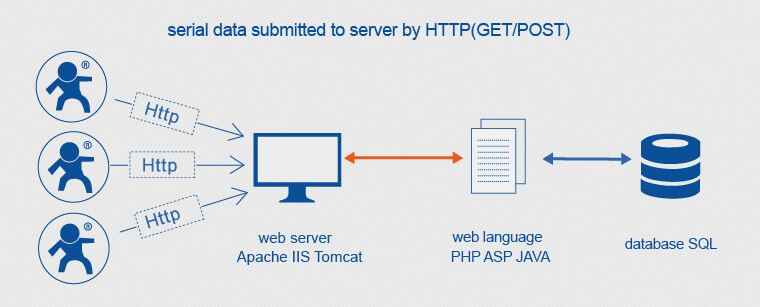 Iot Wifi Modules httpsD Client Mode, serial data submitted to server by https(GET/POST)