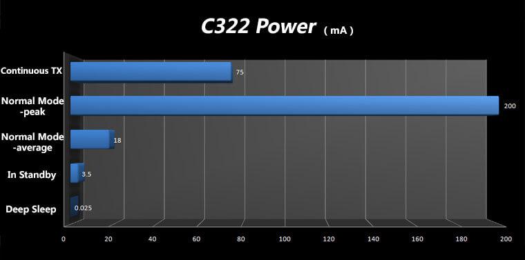 Ultra-low Power TI CC3200 WiFi Modules
