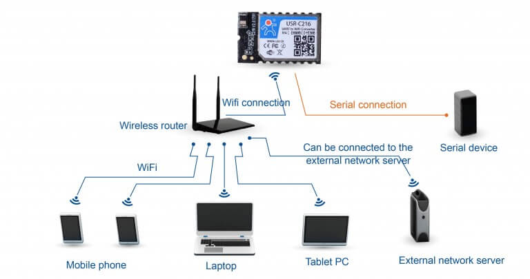 STA Networking Modes of Iot Wifi Modules
