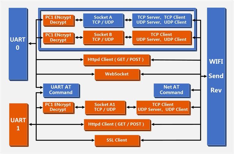 Function Upgrade of TI CC3200 WiFi Modules