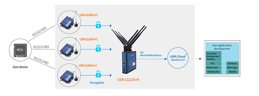 Serial RS232 RS485 to LoRa Converter networking