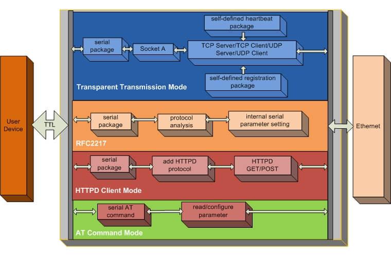 Function of SMT Ethernet Modules