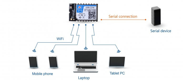 AP Networking Modes of Iot Wifi Modules