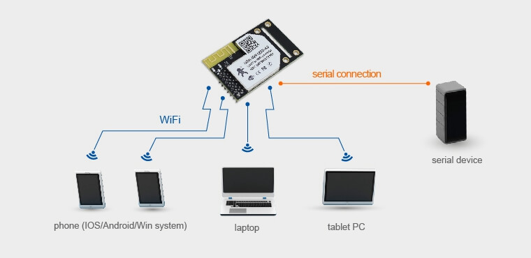 Networking Mode of Wifi Modules: ap mode